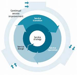 The Itil Service Lifecycle  6  The Processes And Functions