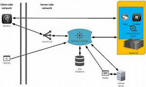 Citrix Xenapp And Xendesktop 7 15 Ltsr Architecture And