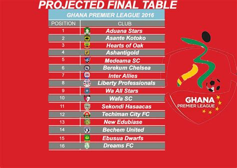 ghana premier league table feature my projected final 2016 ghana premier league
