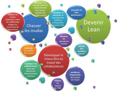 siege social lean selon elcom les principes du lean manufacturing