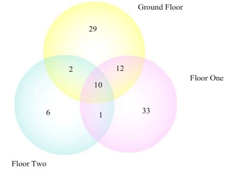 Elementary Set Theory Trouble Creating Venn Diagram With