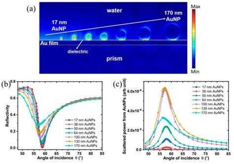sensors  full text surface plasmon enhanced light