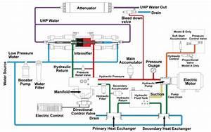 An Engineer U2019s Guide To Waterjet Cutting  U0026gt  Engineering Com