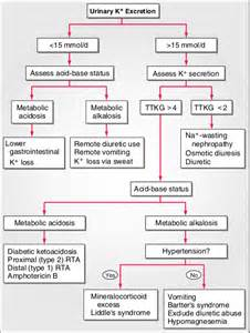 In patients with hypokalemia and metabolic alkalosis (diuretic therapy ...  Constipation Acidosis