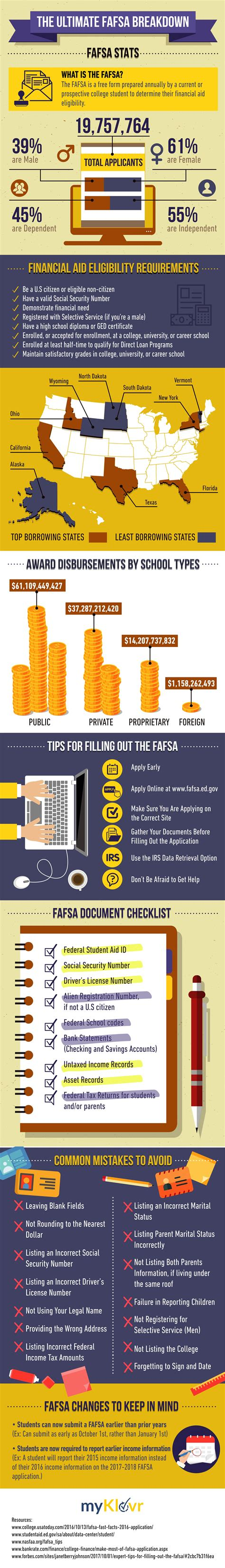 Infographic The Ultimate Fafsa Breakdown Myklovr