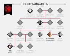 baratheon family tree  images targaryen family