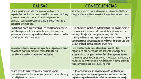Causas y consecuencias de la conquista española