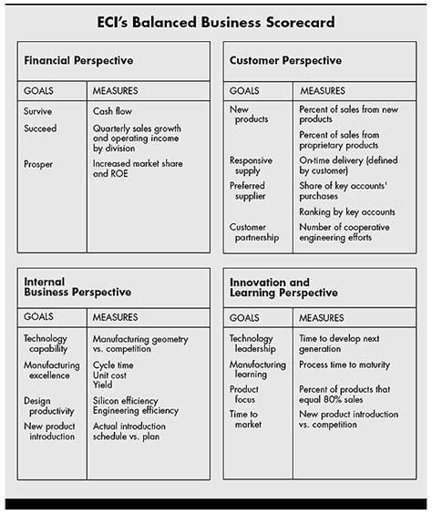 balanced digital scorecard  simpler   evaluate