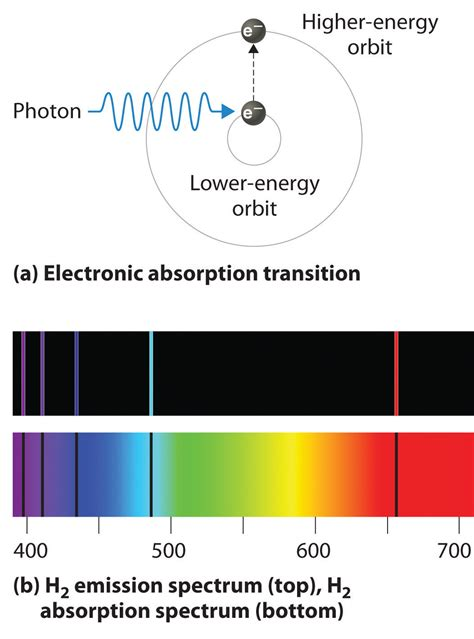 lesson 5 3 light and atomic emission spectra atomic spectra and models of the atom