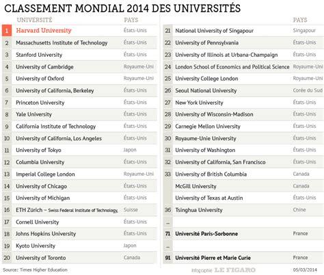 classement mondial cuisine palmarès plus que deux universités françaises dans le top