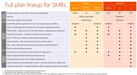 Office 365 Mail Plans by Office 365 Business And Technical Benefits Dmc Inc