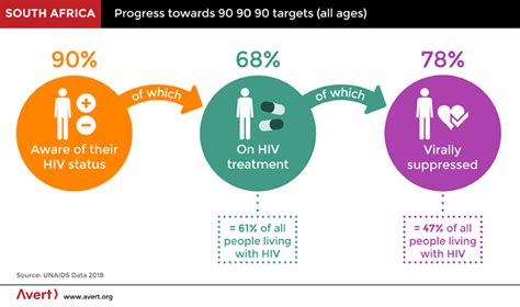 Hiv And Aids In South Africa