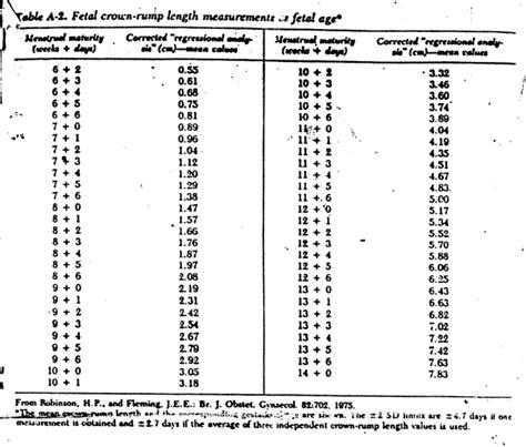 tavole di riferimento della lunghezza fetale tabelle fetali