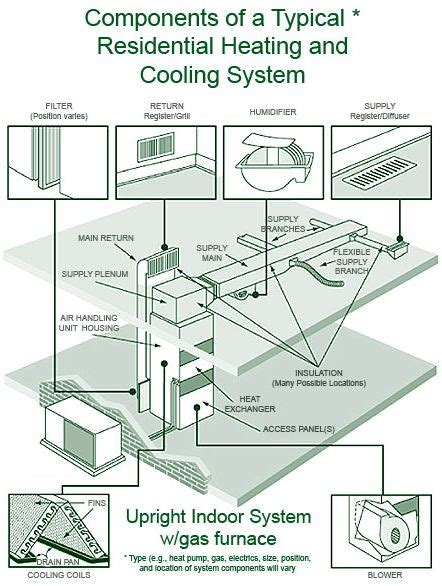 outside ac unit diagram components of a typical residential heating and cooling system ideas