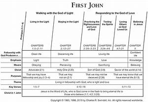 Book Of First John Overview