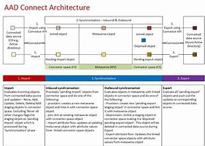 Azure Active Directory  Aad  Connect Architecture In A Diagram