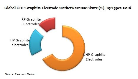 ultra high power uhp graphite market demand size growth opportunity