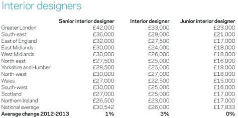 entry level graphic design nyc interior decorator description and salary