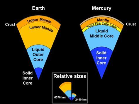 mercury core earth internal planet interior messenger composition structure nasa comparison iron orbit density solid solar structures crust inside its