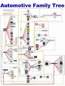 自動車業界全体の複雑な関係が一発でわかる図 - GIGAZINE