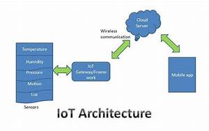 What Is Iot Architecture