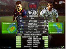 Messi vs Ronaldo October,2014 Info Planet