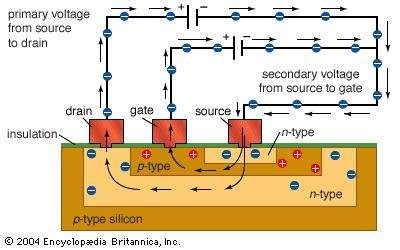 Integrated Circuit Types Uses Function Britannica