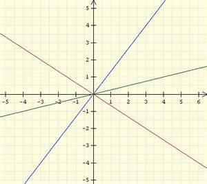Lineare Funktionen Y Achsenabschnitt Berechnen : bungen zum erkennen von linearen funktionen ~ Themetempest.com Abrechnung