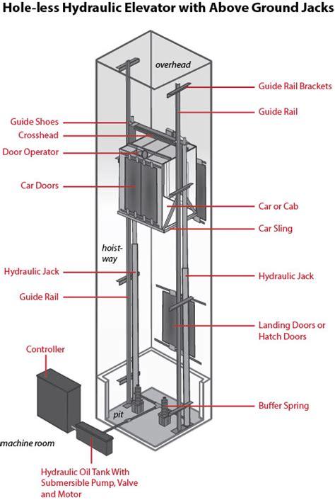 The ABCs of Hydraulic Elevators   Elevator Schmelevator