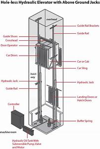 The Abcs Of Hydraulic Elevators