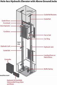 Elevator Parts Diagram