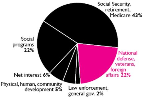 income tax money   wrl pie chart flyer fy war resisters league