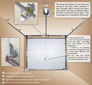 pose porte de garage sectionnelle wikiliafr With porte de garage sectionnelle avec serrure securite