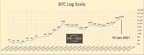 According to the regulator, the use of digital currencies would cause irreparable damage and transaction risks. Is Bitcoin going to lose 85% again?   22 Jan   Eye for Gold