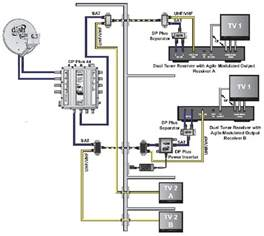 similiar dish network installation diagram keywords wiring diagram dish work satellite wiring diagram website