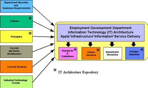 information technology architecture ita executive summary