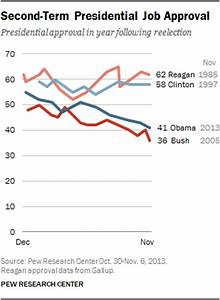 Obama's Second-Term Slide Continues | Pew Research Center