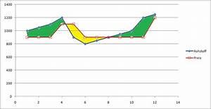 Fläche Unter Graph Berechnen : fl che berechnen in linien oder punktdiagramm office ~ Themetempest.com Abrechnung