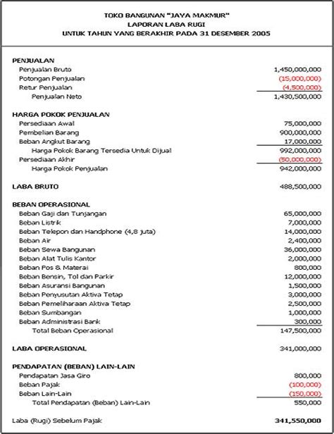 laporan laba rugi income statement atau profit and loss statement mochamad ali dwi saputra