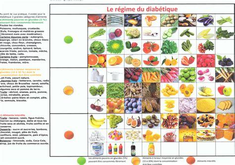 cuisine regime aliments pauvres glucides regime accueil design et mobilier