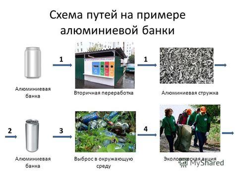 Вторичное использование отходов и мусора