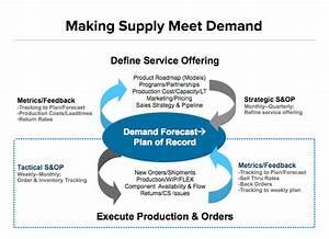 Sales  U0026 Operations Planning  U2013 Veritec Solutions