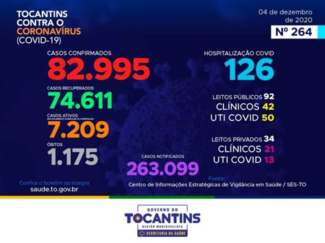 Acompanhe o 264º boletim epidemiológico da Covid-19 no ...
