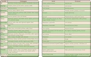 Plantes Amies Et Ennemies Au Potager : les associations de plantes quelles plantes s 39 entendent ~ Melissatoandfro.com Idées de Décoration