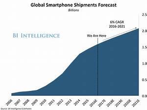 Global Smartphone Market Forecast - Business Insider