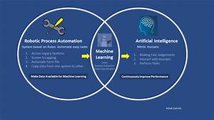 Robotic Process Automation Rpa  Vs Artificial Intelligence