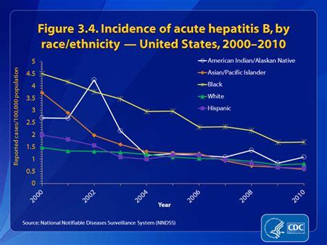 Slide 3.4 | U.S. 2010 Surveillance Data for Acute Viral ...