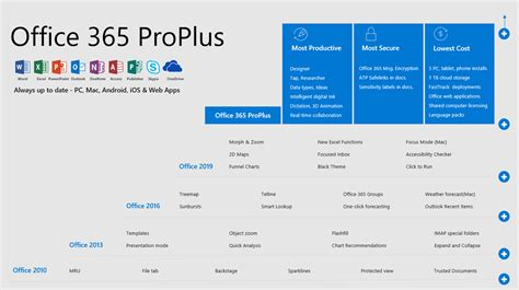 Office 365 Purchase by Office 365 Proplus And Office 2019 Comparison Technet