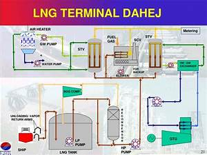 Ppt - Lng Terminals Powerpoint Presentation