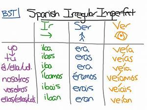 Spanish Imperfect Irregular Verbs Language Imperfect